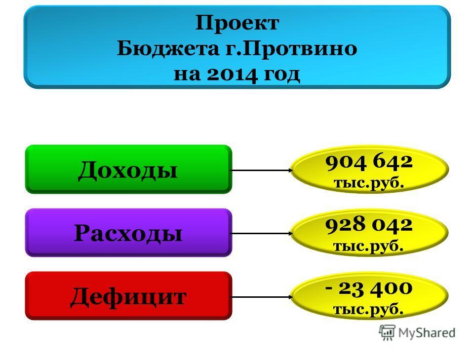 Проект Бюджета г.Протвино на 2014 год Доходы Расходы Дефицит 904 642 тыс.руб. 928 042 тыс.руб. - 23 400 тыс.руб.