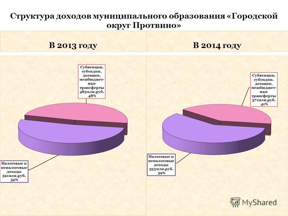Структура доходов муниципального образования «Городской округ Протвино» В 2013 годуВ 2014 году