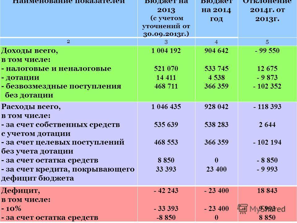 Наименование показателейБюджет на 2013 (с учетом уточнений от 30.09.2013г.) Бюджет на 2014 год Отклонение 2014г. от 2013г. 2345 Доходы всего, в том числе: - налоговые и неналоговые - дотации - безвозмездные поступления без дотации 1 004 192 521 070 1