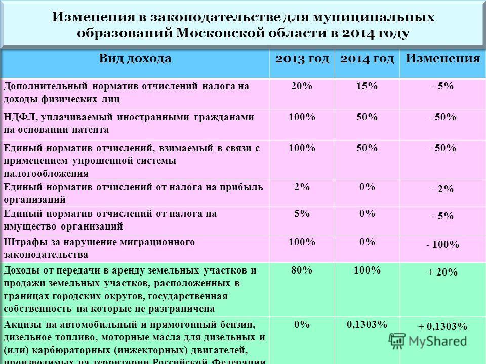 Изменения в законодательстве для муниципальных образований Московской области в 2014 году