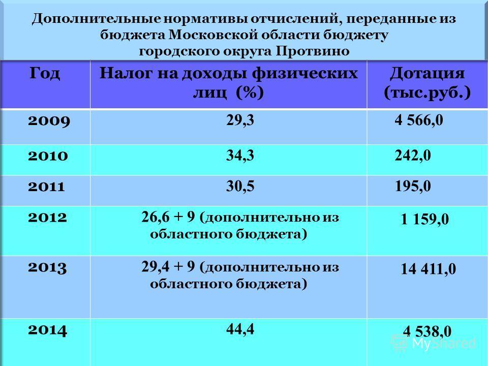 Дополнительные нормативы отчислений, переданные из бюджета Московской области бюджету городского округа Протвино