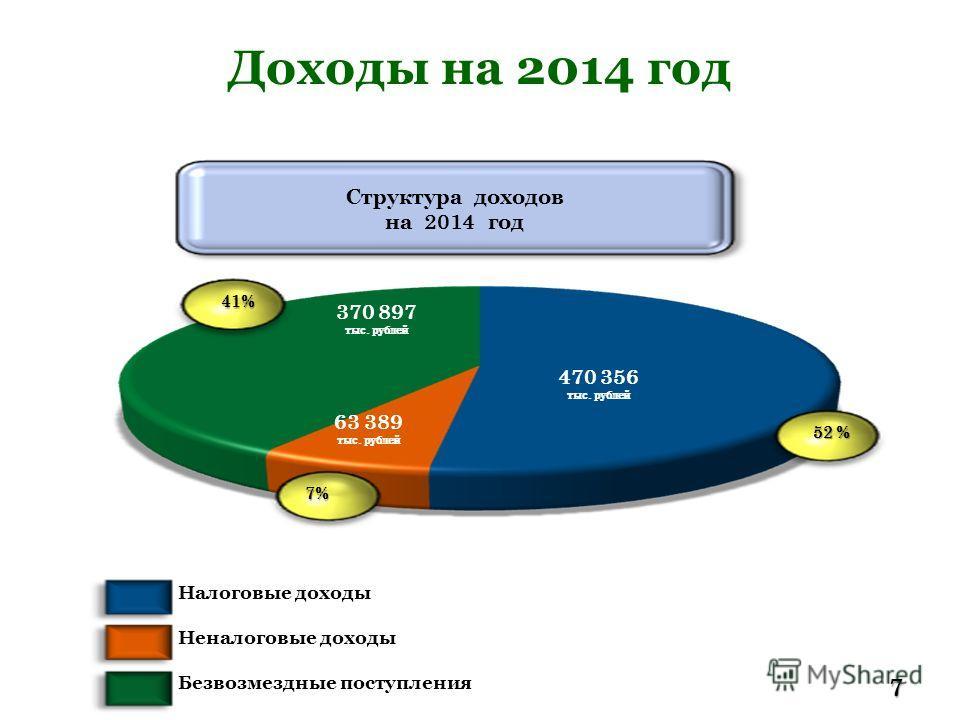 Доходы на 2014 год7 52 % 7% 41% 470 356 тыс. рублей 370 897 тыс. рублей 63 389 тыс. рублей Безвозмездные поступления Неналоговые доходы Налоговые доходы Структура доходов на 2014 год