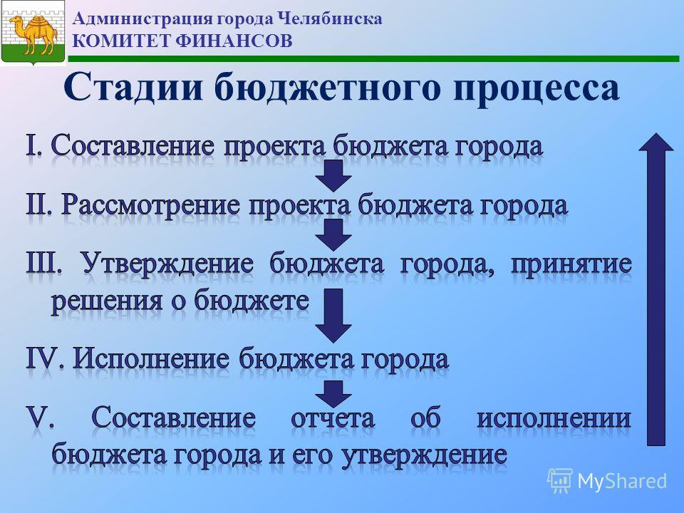 Администрация города Челябинска КОМИТЕТ ФИНАНСОВ Стадии бюджетного процесса