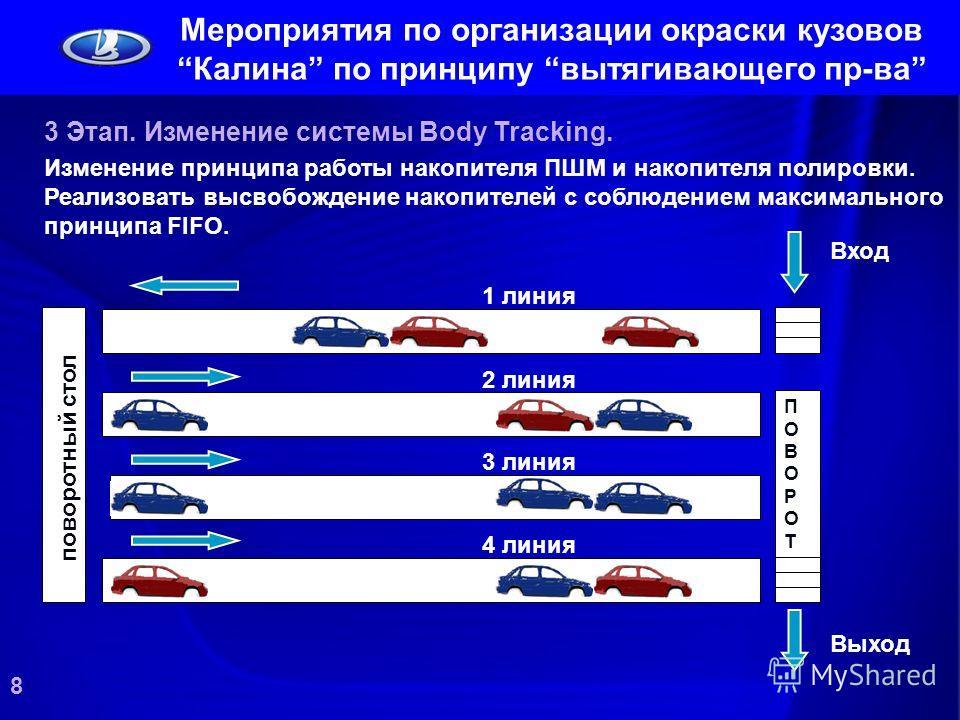 3 Этап. Изменение системы Body Tracking. Изменение принципа работы накопителя ПШМ и накопителя полировки. Реализовать высвобождение накопителей с соблюдением максимального принципа FIFO. ПОВОРОТПОВОРОТ Вход Выход 1 линия 2 линия 3 линия 4 линия повор