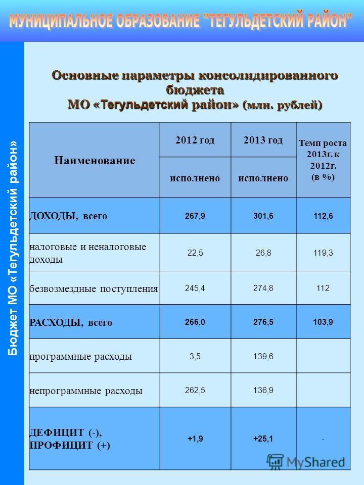 Наименование 2012 год2013 год Темп роста 2013г. к 2012г. (в %) исполнено ДОХОДЫ, всего 267,9301,6112,6 налоговые и неналоговые доходы 22,526,8119,3 безвозмездные поступления 245,4274,8112 РАСХОДЫ, всего 266,0276,5103,9 программные расходы 3,5139,6 не