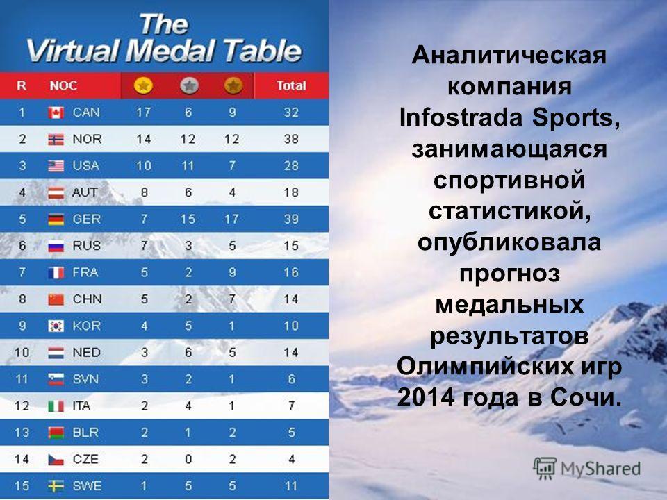 Аналитическая компания Infostrada Sports, занимающаяся спортивной статистикой, опубликовала прогноз медальных результатов Олимпийских игр 2014 года в Сочи.