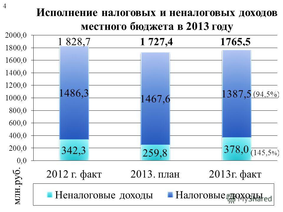Исполнение налоговых и неналоговых доходов местного бюджета в 2013 году 4
