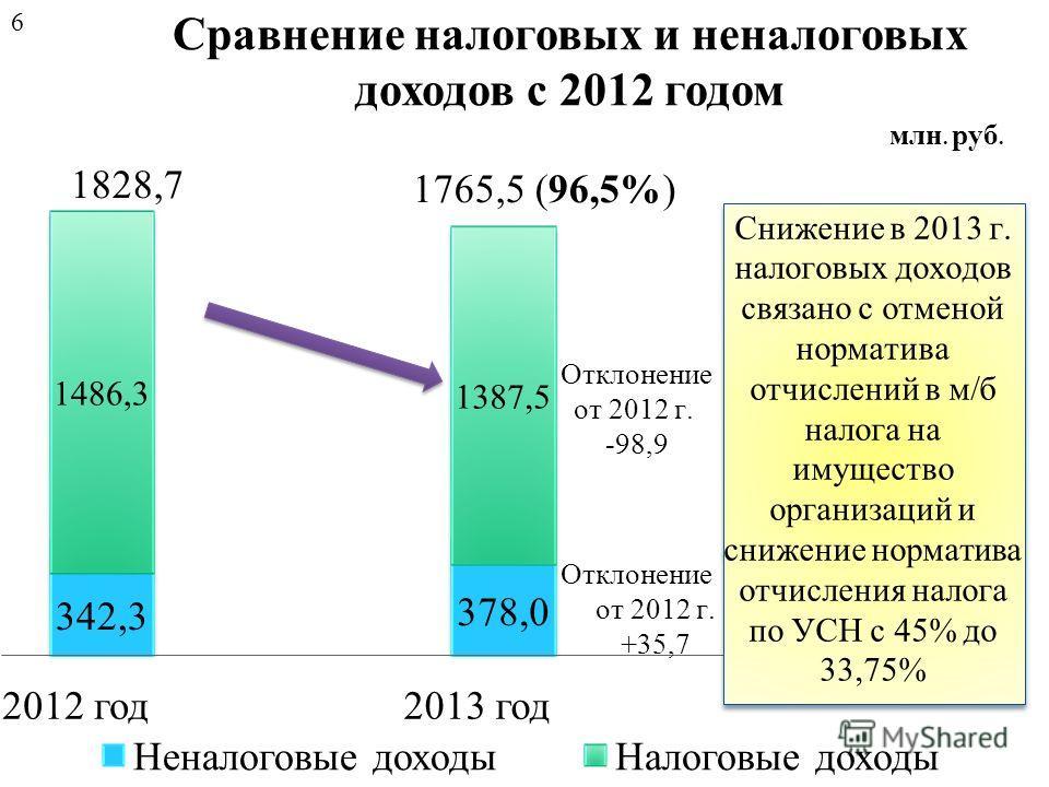 Сравнение налоговых и неналоговых доходов с 2012 годом млн. руб. 6