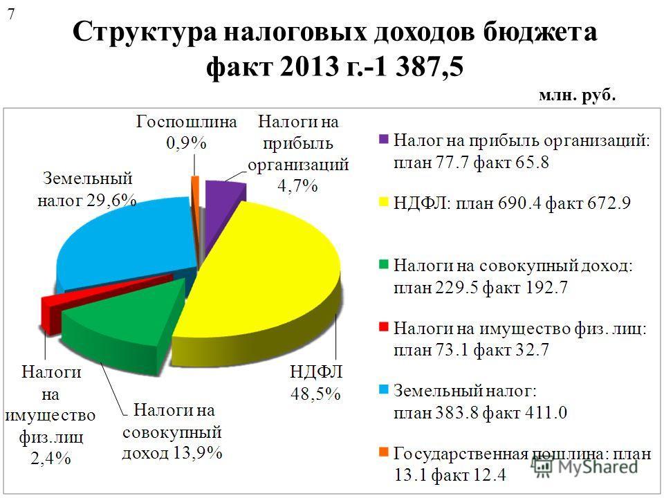 Структура налоговых доходов бюджета факт 2013 г.-1 387,5 млн. руб. 7