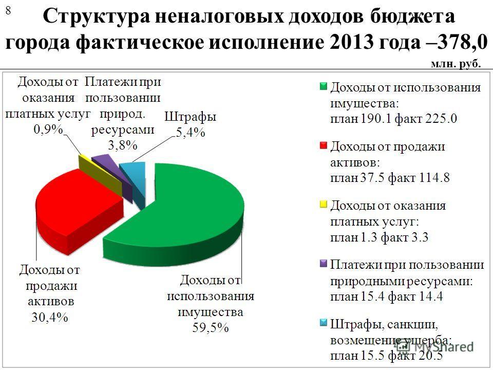 Структура неналоговых доходов бюджета города фактическое исполнение 2013 года –378,0 млн. руб. 8