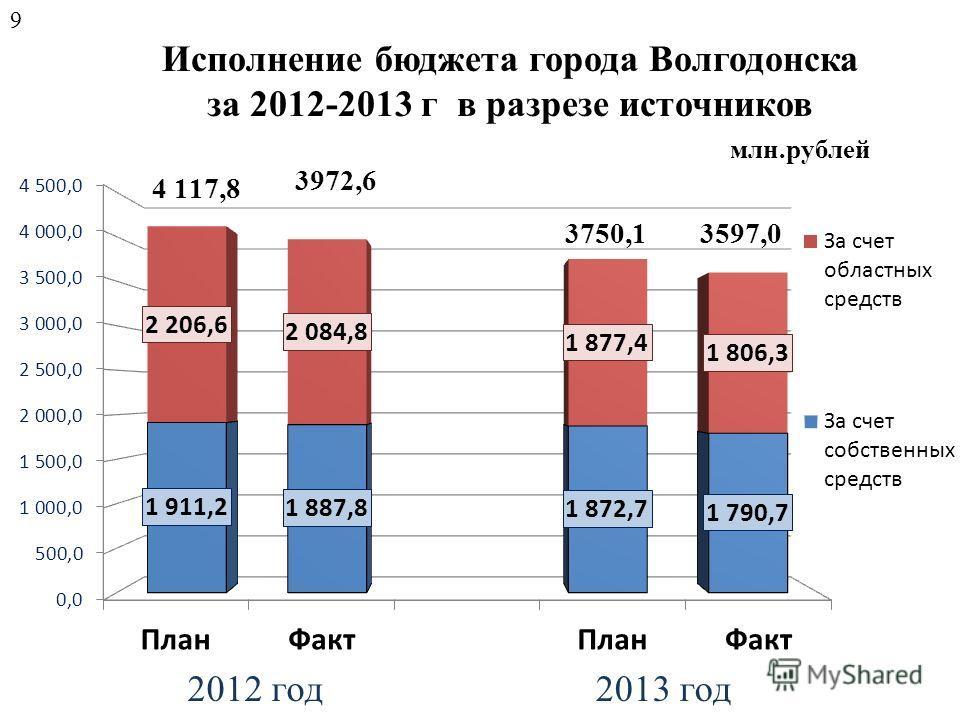 Исполнение бюджета города Волгодонска за 2012-2013 г в разрезе источников млн.рублей 9