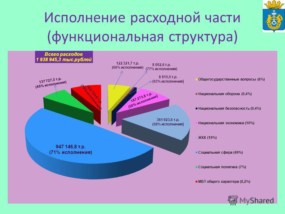 Исполнение расходной части (функциональная структура) 947 146,8 т.р. (71% исполнения)