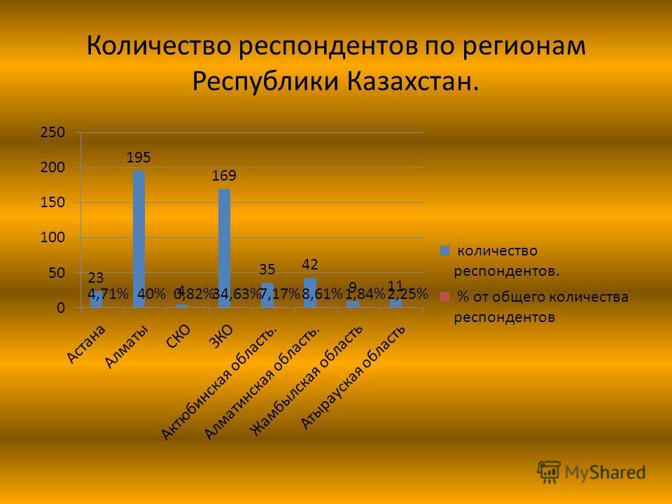 Количество респондентов по регионам Республики Казахстан.