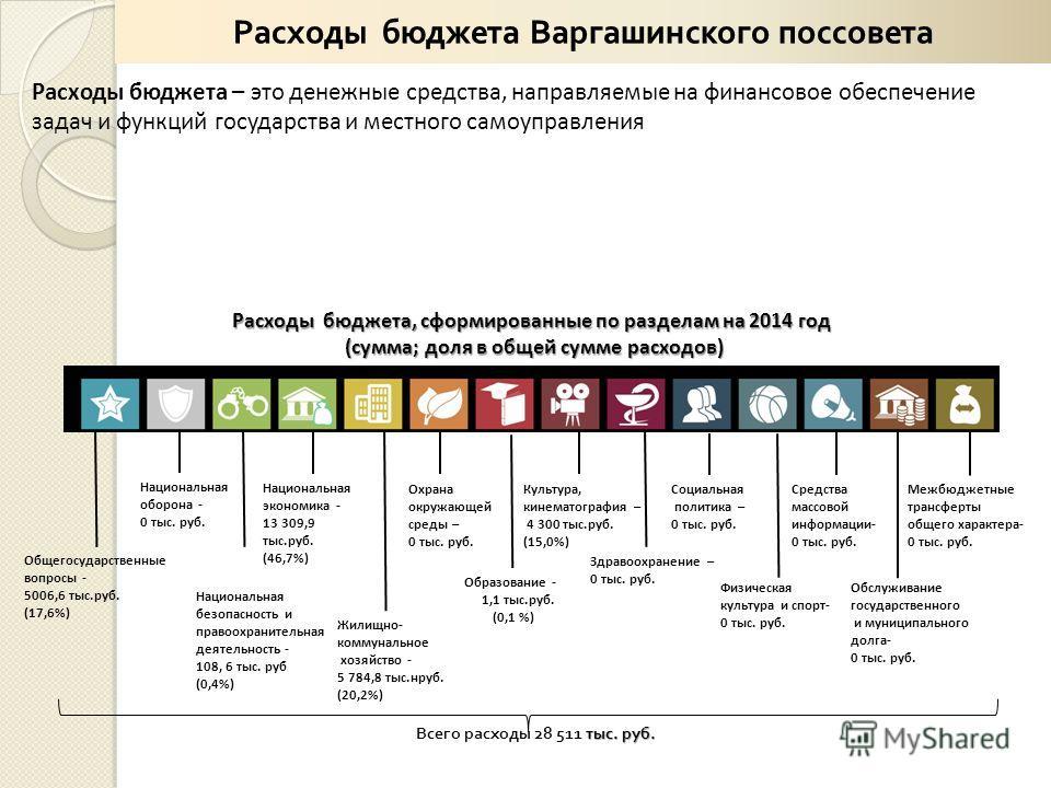 Расходы бюджета – это денежные средства, направляемые на финансовое обеспечение задач и функций государства и местного самоуправления Расходы бюджета, сформированные по разделам на 2014 год (сумма; доля в общей сумме расходов) (сумма; доля в общей су