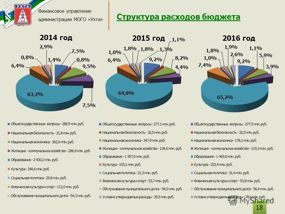 Структура расходов бюджета Финансовое управление администрации МОГО «Ухта» 18