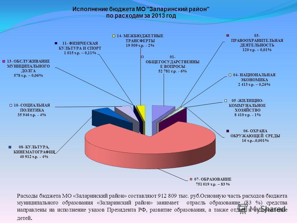 Расходы бюджета МО «Заларинский район» составляют 912 809 тыс. руб.Основную часть расходов бюджета муниципального образования «Заларинский район» занимает отрасль образование (83 %) средства направлены на исполнение указов Президента РФ, развитие обр