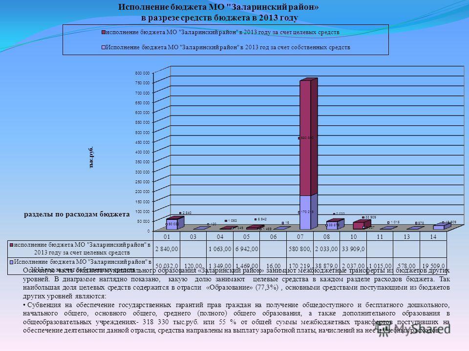 Основную часть бюджета муниципального образования «Заларинский район» занимают межбюджетные трансферты из бюджетов других уровней. В диаграмме наглядно показано, какую долю занимают целевые средства в каждом разделе расходов бюджета. Так наибольшая д