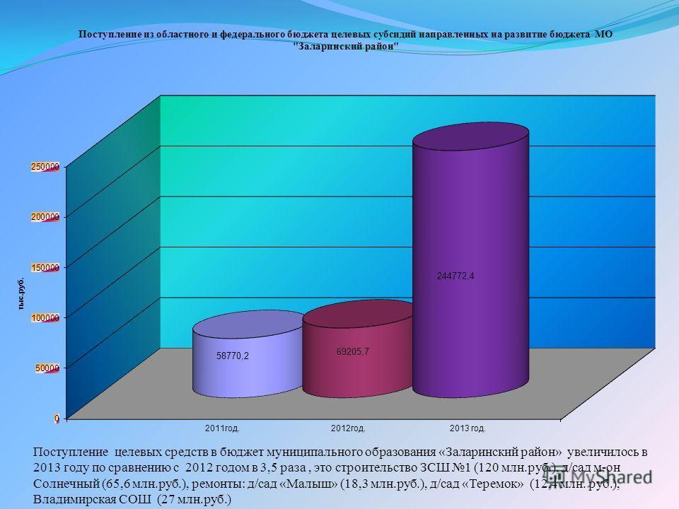 Поступление целевых средств в бюджет муниципального образования «Заларинский район» увеличилось в 2013 году по сравнению с 2012 годом в 3,5 раза, это строительство ЗСШ 1 (120 млн.руб.), д/сад м-он Солнечный (65,6 млн.руб.), ремонты: д/сад «Малыш» (18