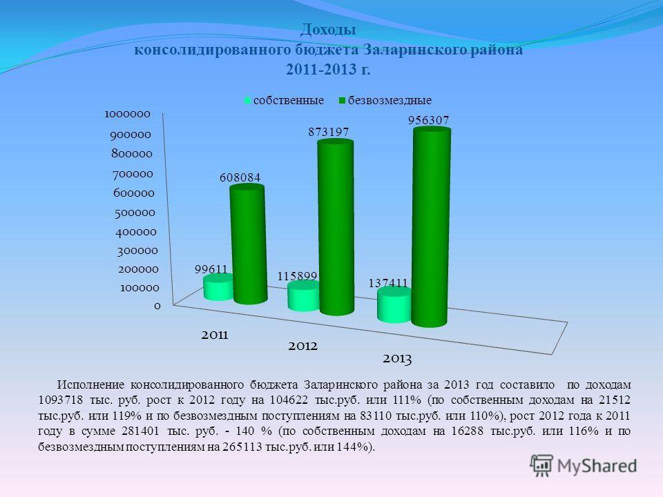 Доходы консолидированного бюджета Заларинского района 2011-2013 г. Исполнение консолидированного бюджета Заларинского района за 2013 год составило по доходам 1093718 тыс. руб. рост к 2012 году на 104622 тыс.руб. или 111% (по собственным доходам на 21