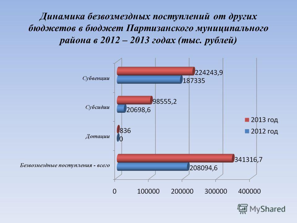 Динамика безвозмездных поступлений от других бюджетов в бюджет Партизанского муниципального района в 2012 – 2013 годах (тыс. рублей)