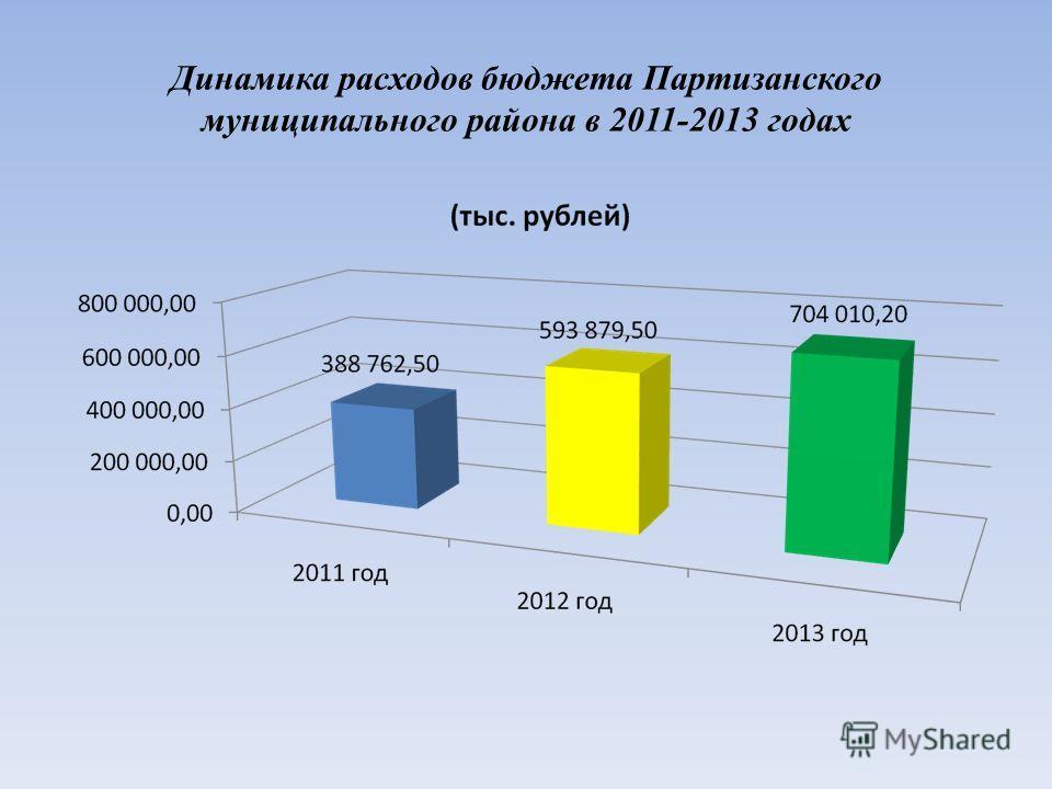 Динамика расходов бюджета Партизанского муниципального района в 2011-2013 годах
