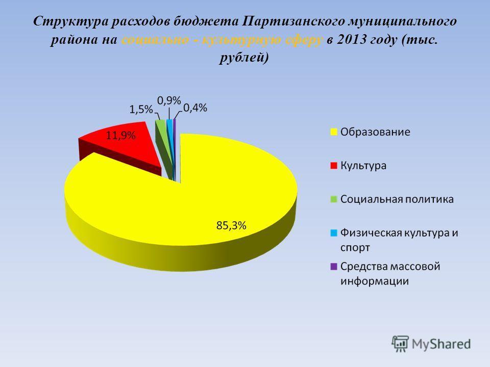 Структура расходов бюджета Партизанского муниципального района на социально - культурную сферу в 2013 году (тыс. рублей)