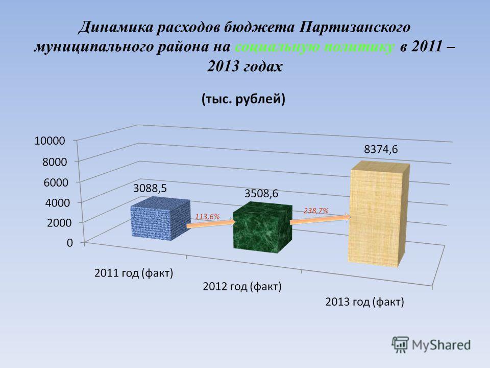 Динамика расходов бюджета Партизанского муниципального района на социальную политику в 2011 – 2013 годах