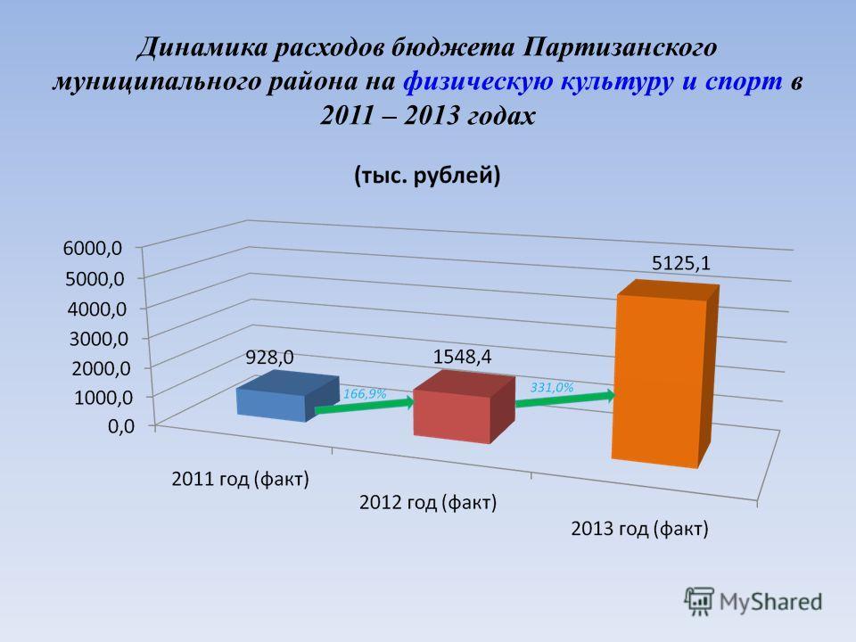 Динамика расходов бюджета Партизанского муниципального района на физическую культуру и спорт в 2011 – 2013 годах