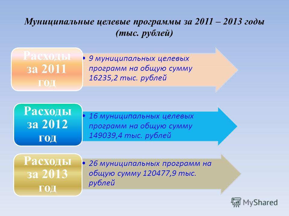 Муниципальные целевые программы за 2011 – 2013 годы (тыс. рублей) 9 муниципальных целевых программ на общую сумму 16235,2 тыс. рублей Расходы за 2011 год 16 муниципальных целевых программ на общую сумму 149039,4 тыс. рублей Расходы за 2012 год 26 мун