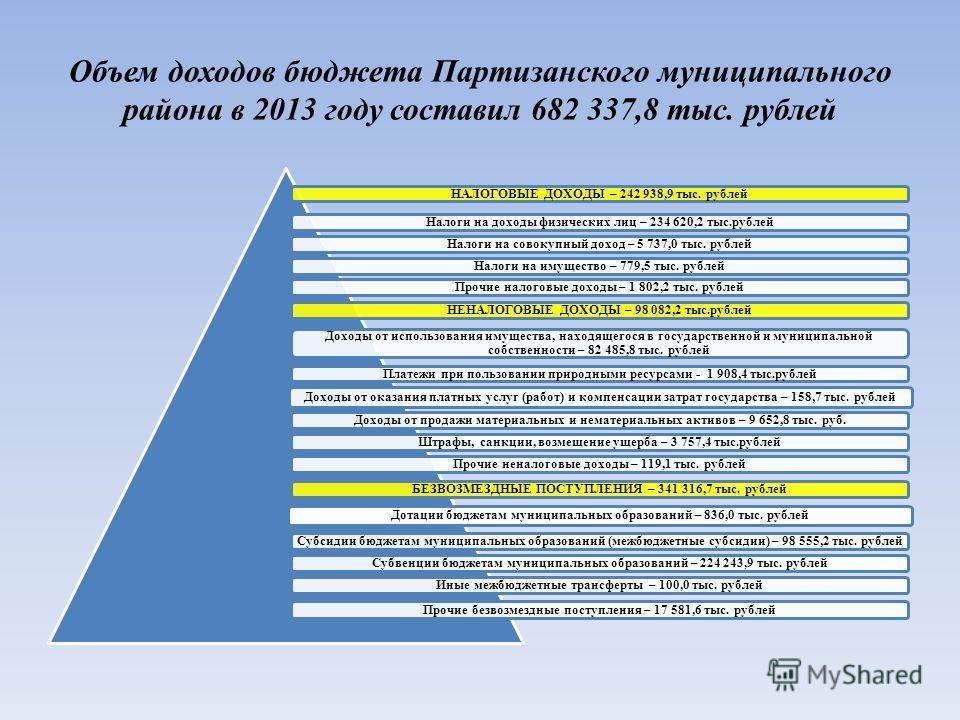 Объем доходов бюджета Партизанского муниципального района в 2013 году составил 682 337,8 тыс. рублей НАЛОГОВЫЕ ДОХОДЫ – 242 938,9 тыс. рублейНалоги на доходы физических лиц – 234 620,2 тыс.рублейНалоги на совокупный доход – 5 737,0 тыс. рублейНалоги