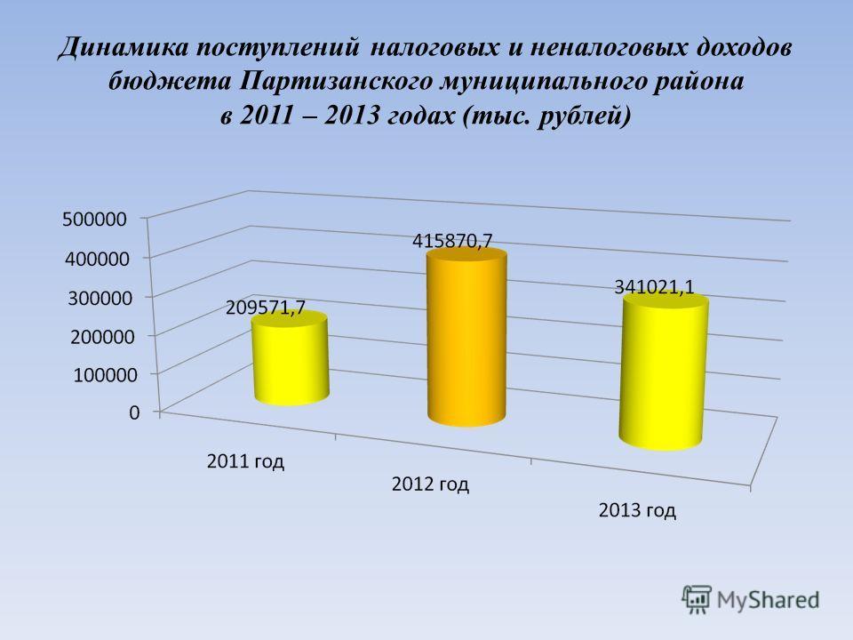 Динамика поступлений налоговых и неналоговых доходов бюджета Партизанского муниципального района в 2011 – 2013 годах (тыс. рублей)