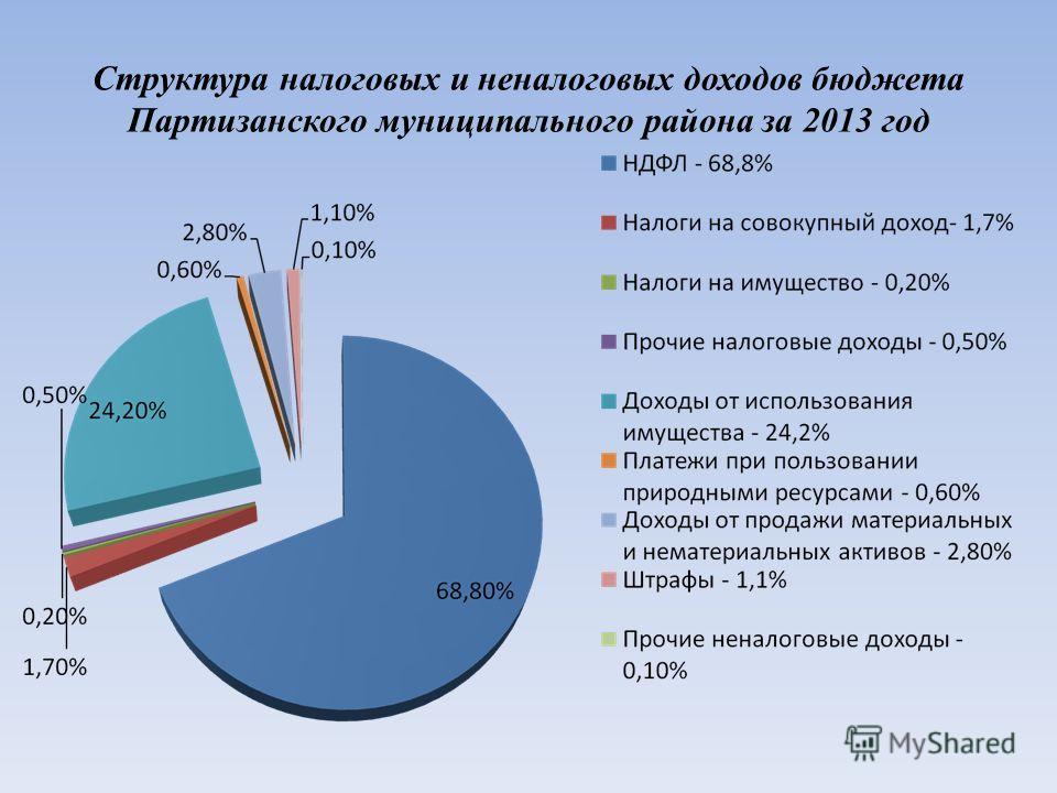 Структура налоговых и неналоговых доходов бюджета Партизанского муниципального района за 2013 год