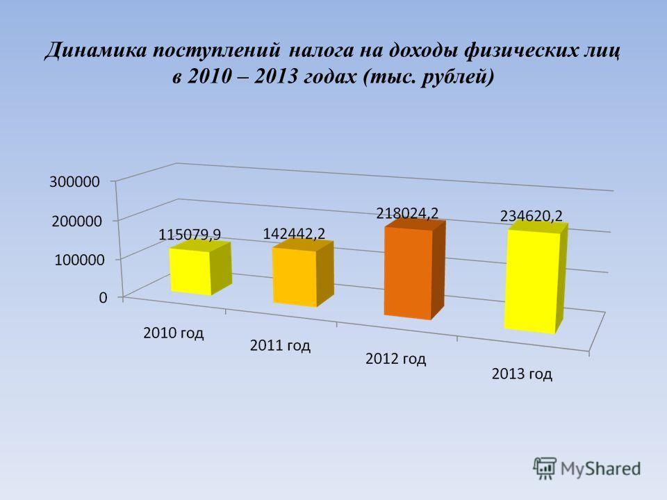 Динамика поступлений налога на доходы физических лиц в 2010 – 2013 годах (тыс. рублей)