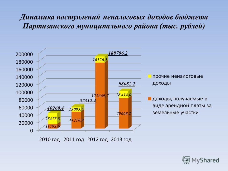 Динамика поступлений неналоговых доходов бюджета Партизанского муниципального района (тыс. рублей)