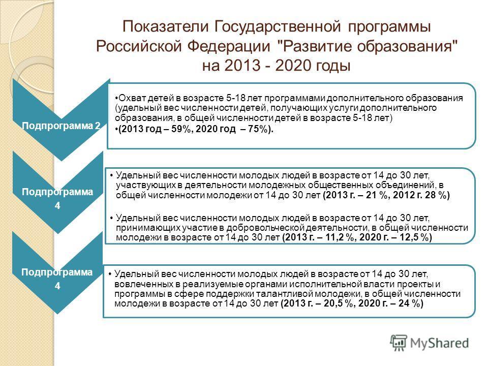 Показатели Государственной программы Российской Федерации