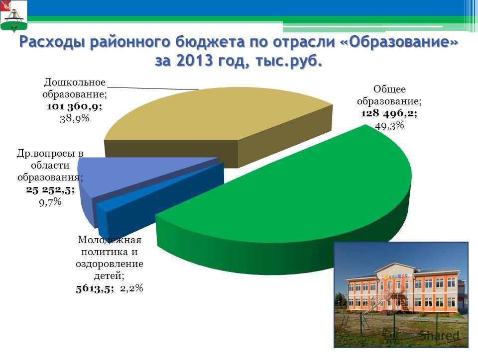 Расходы районного бюджета по отрасли «Образование» за 2013 год, тыс.руб.