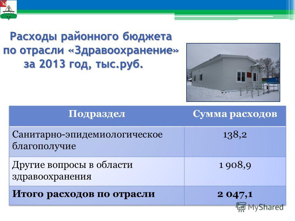 Расходы районного бюджета по отрасли «Здравоохранение» за 2013 год, тыс.руб. Расходы районного бюджета по отрасли «Здравоохранение» за 2013 год, тыс.руб.