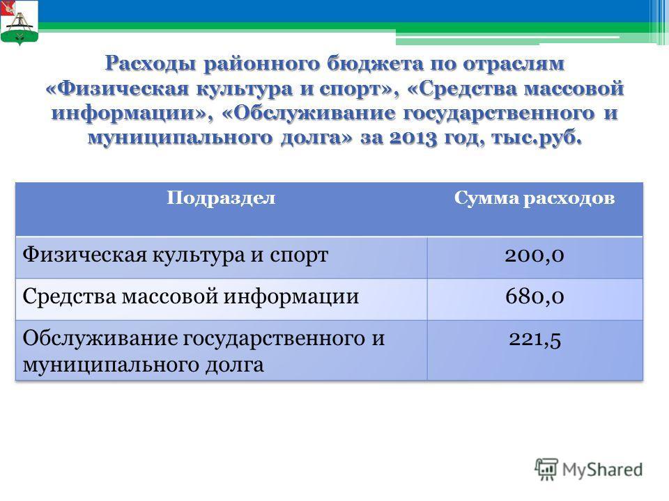 Расходы районного бюджета по отраслям «Физическая культура и спорт», «Средства массовой информации», «Обслуживание государственного и муниципального долга» за 2013 год, тыс.руб.