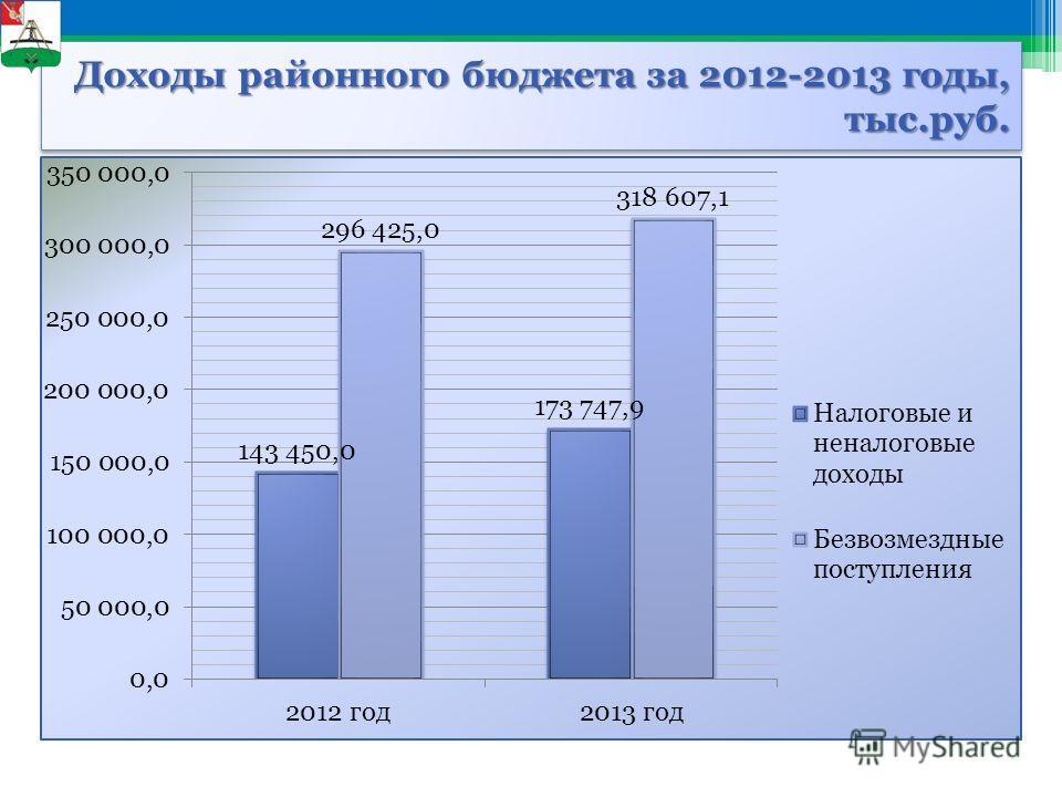 Доходы районного бюджета за 2012-2013 годы, тыс.руб.