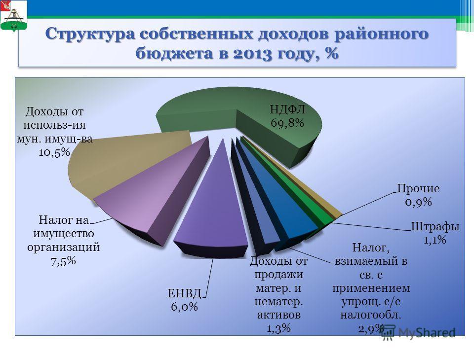 Структура собственных доходов районного бюджета в 2013 году, %