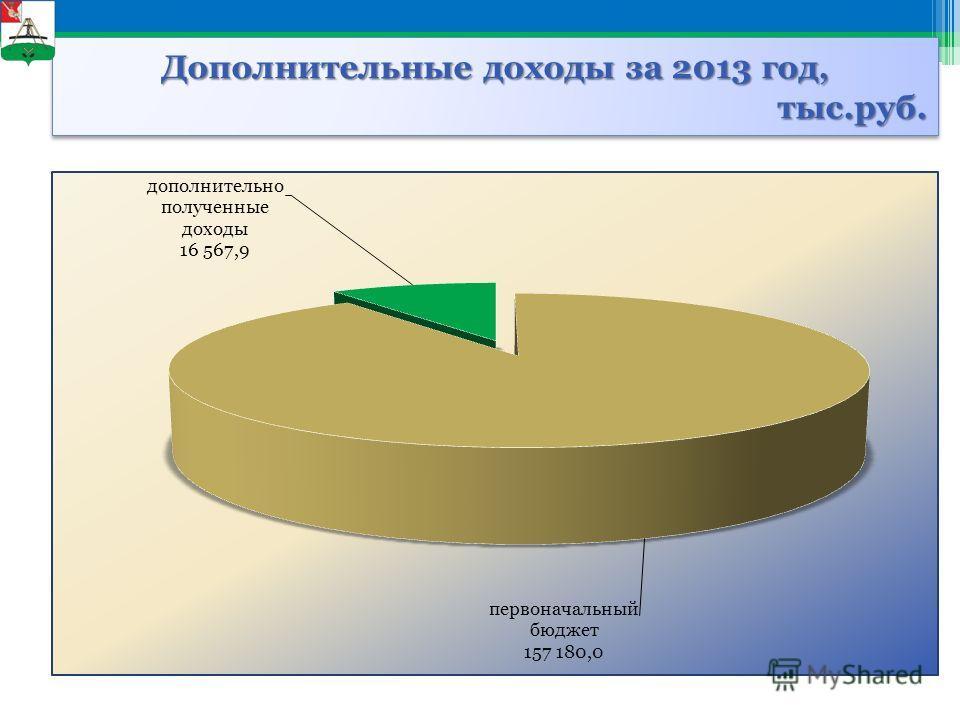 Дополнительные доходы за 2013 год, тыс.руб.