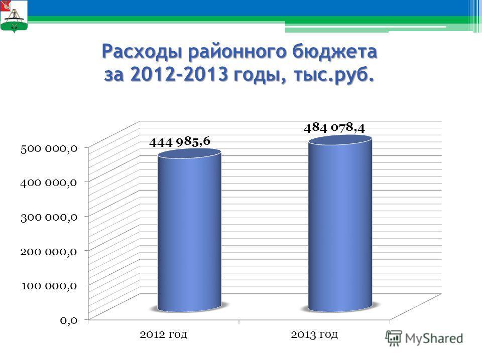 Расходы районного бюджета за 2012-2013 годы, тыс.руб.