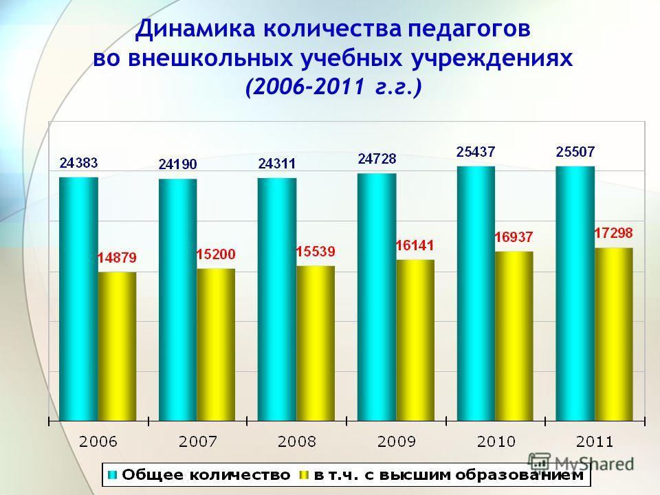 Динамика количества педагогов во внешкольных учебных учреждениях (2006-2011 г.г.)