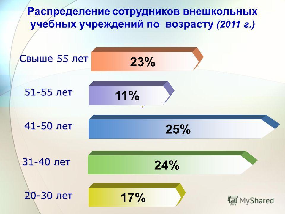 17% 24% 25% 11% 23% 51-55 лет 31-40 лет 41-50 лет 20-30 лет Свыше 55 лет Распределение сотрудников внешкольных учебных учреждений по возрасту (2011 г.)