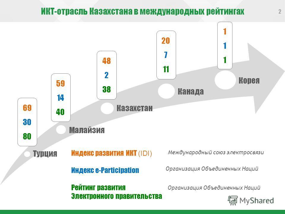 ИКТ-отрасль Казахстана в международных рейтингах 2 Турция Малайзия Казахстан Канада Корея 69 30 80 59 14 40 48 2 38 20 7 11 1111111 Организация Объединенных Наций Индекс развития ИКТ (IDI) Индекс e-Participation Рейтинг развития Электронного правител