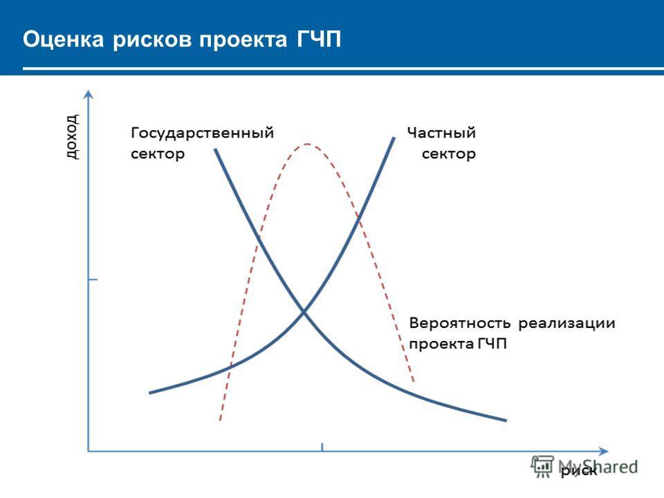 Оценка рисков проекта ГЧП