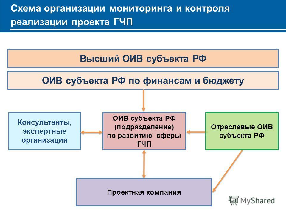 Схема организации мониторинга и контроля реализации проекта ГЧП ОИВ субъекта РФ (подразделение) по развитию сферы ГЧП ОИВ субъекта РФ по финансам и бюджету Консультанты, экспертные организации Высший ОИВ субъекта РФ Проектная компания Отраслевые ОИВ