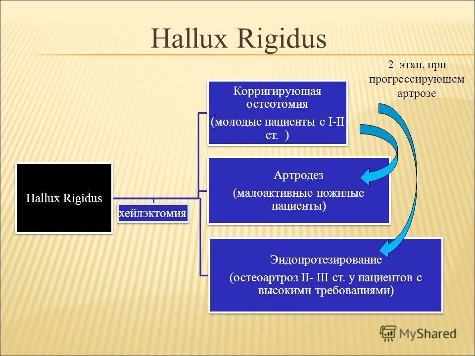 Hallux Rigidus Корригирующая остеотомия (молодые пациенты с I-II cт. ) Артродез (малоактивные пожилые пациенты) Эндопротезирование (остеоартроз II- III ст. у пациентов с высокими требованиями) хейлэктомия 2 этап, при прогрессирующем артрозе