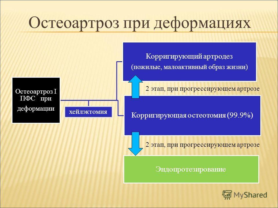 Остеоартроз при деформациях Остеоартроз I ПФС при деформации Корригирующий артродез (пожилые, малоактивный образ жизни) Корригирующая остеотомия (99.9%) хейлэктомия Эндопротезирование 2 этап, при прогрессирующем артрозе