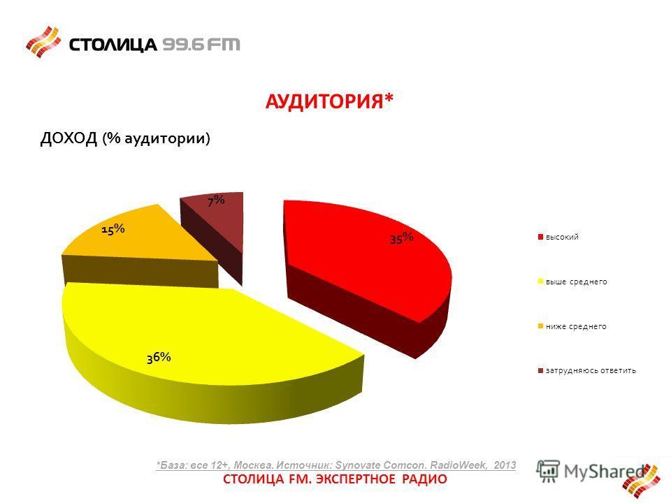 АУДИТОРИЯ* *База: все 12+, Москва. Источник: Synovate Comcon. RadioWeek, 2013 СТОЛИЦА FM. ЭКСПЕРТНОЕ РАДИО